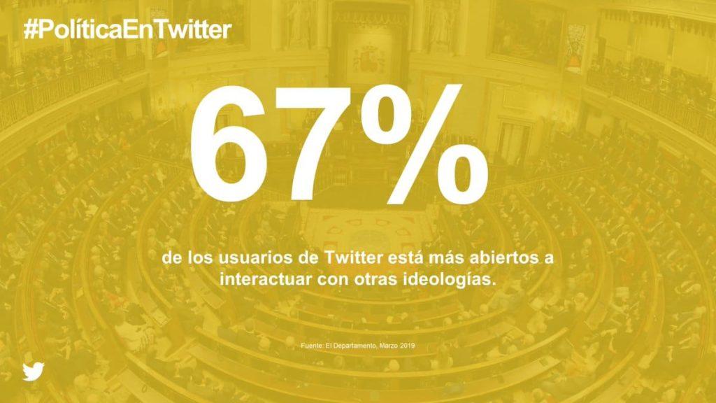 Influencia de Twitter en las elecciones