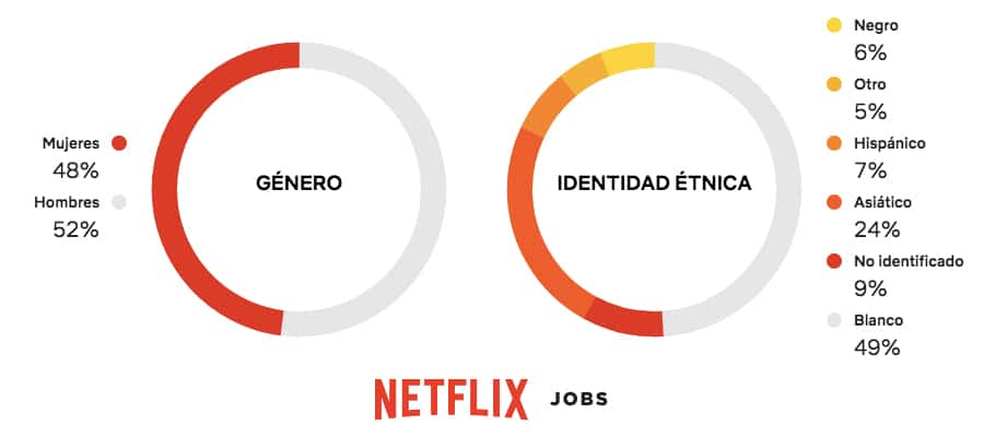 Como trabajar en Netflix - Oficinas de Netflix