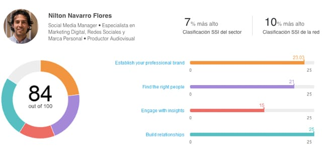 Saber tu SSI de linkedin Social Selling Index
