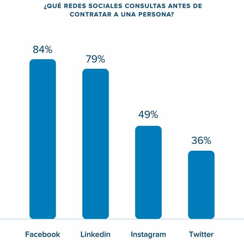 redes sociales consultadas por las empresas