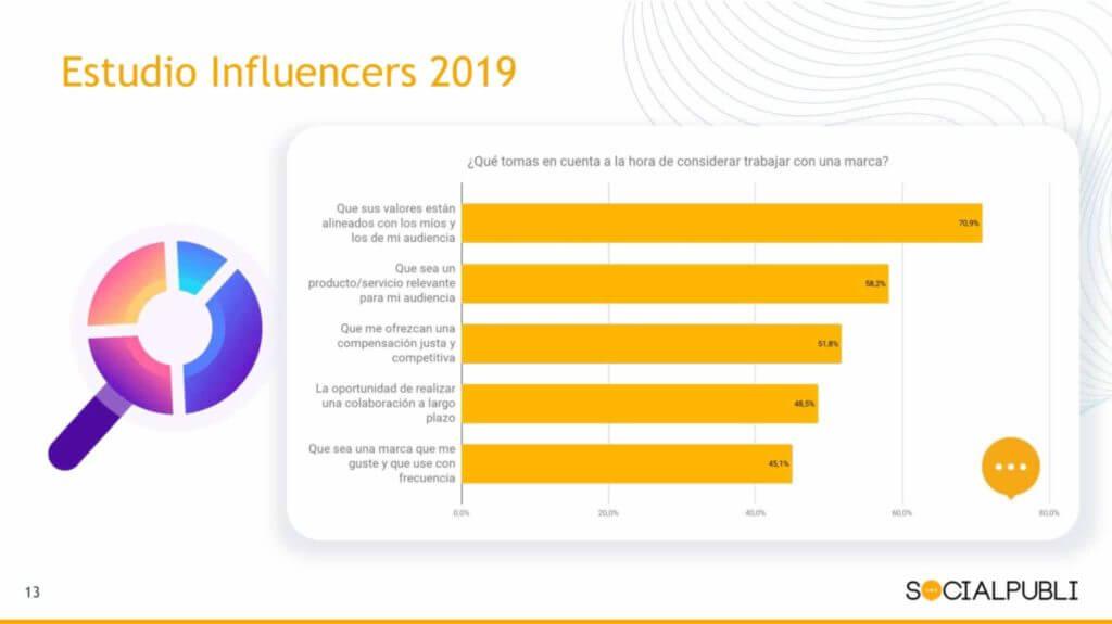 motivos para trabajar con influencers