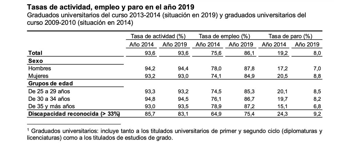 empleo y paro en 2019