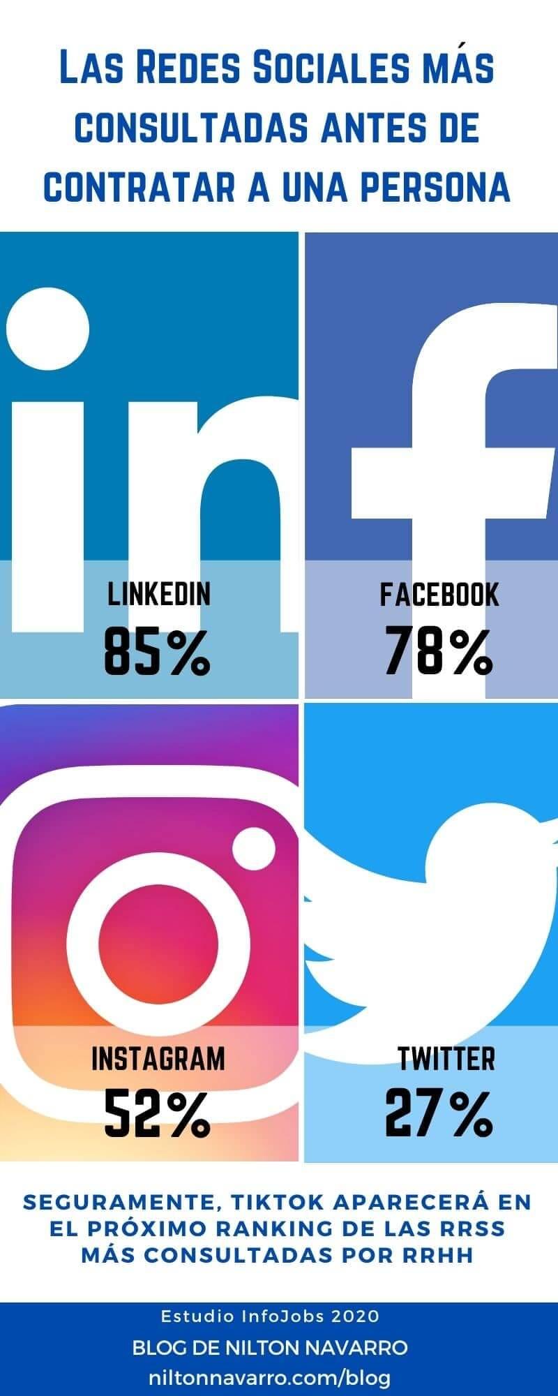 redes sociales mas consultadas por las empresas
