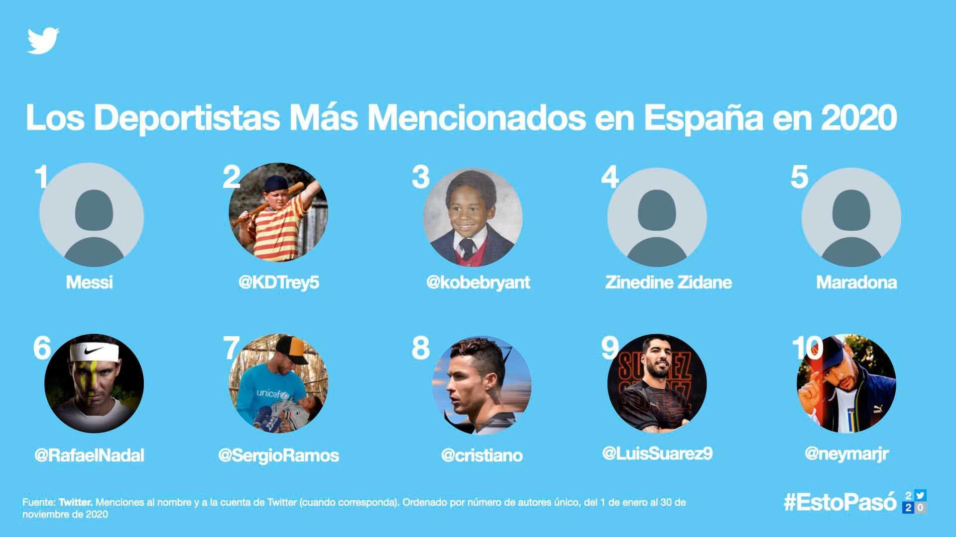 deportistas mas mencionados en twitter en espana