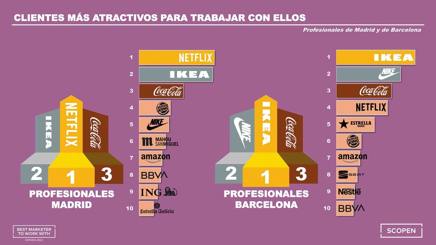 mejores marcas para trabajar con agencias en espana