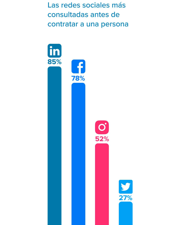 las redes sociales mas consultadas por Recursos Humanos antes de contratar