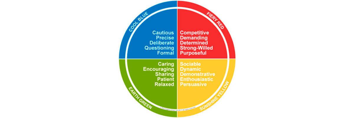test de personalidad por colores Discovery Insights